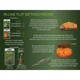 In-line flat method feeders